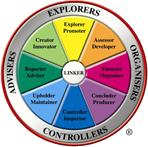 Team Management Profile Test