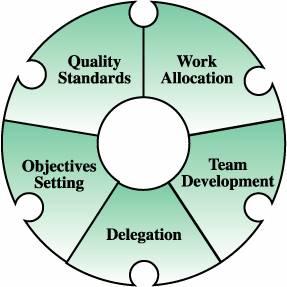 Task Linking Skills